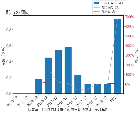 NRGの配当の傾向のグラフ