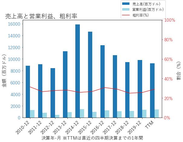 NRGの売上高と営業利益、粗利率のグラフ