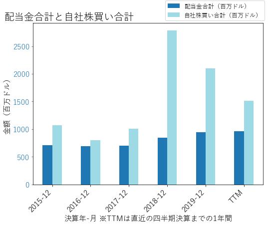 NSCの配当合計と自社株買いのグラフ