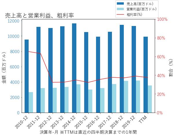 NSCの売上高と営業利益、粗利率のグラフ
