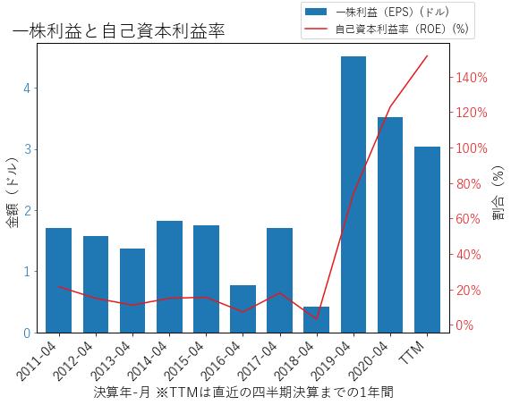 NTAPのEPSとROEのグラフ