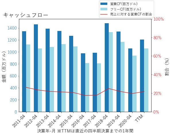 NTAPのキャッシュフローのグラフ