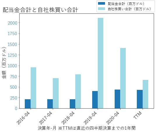 NTAPの配当合計と自社株買いのグラフ