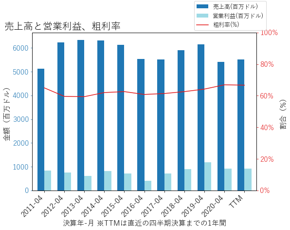 NTAPの売上高と営業利益、粗利率のグラフ