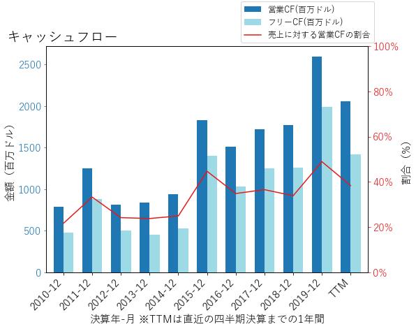 NTRSのキャッシュフローのグラフ