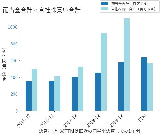 NTRSの配当合計と自社株買いのグラフ