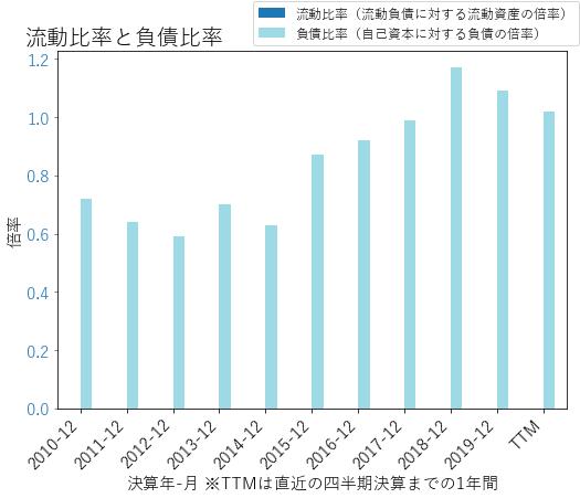 NTRSのバランスシートの健全性のグラフ