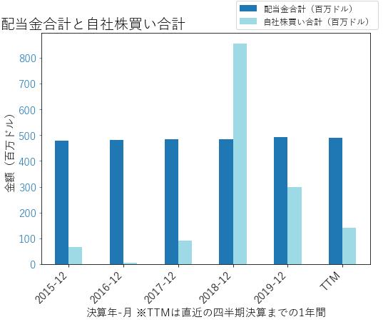 NUEの配当合計と自社株買いのグラフ