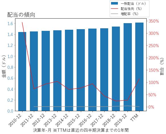 NUEの配当の傾向のグラフ