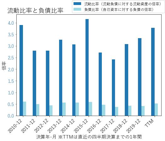 NUEのバランスシートの健全性のグラフ