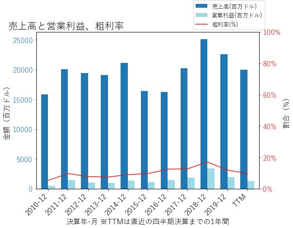 NUEの売上高と営業利益、粗利率のグラフ