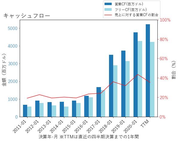 NVDAのキャッシュフローのグラフ