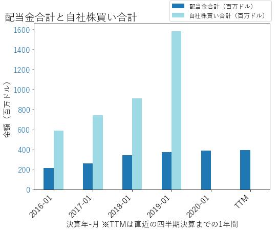 NVDAの配当合計と自社株買いのグラフ
