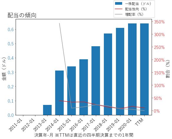 NVDAの配当の傾向のグラフ