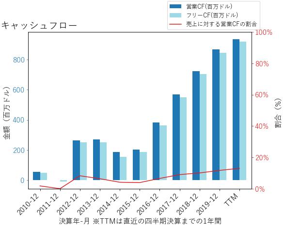 NVRのキャッシュフローのグラフ