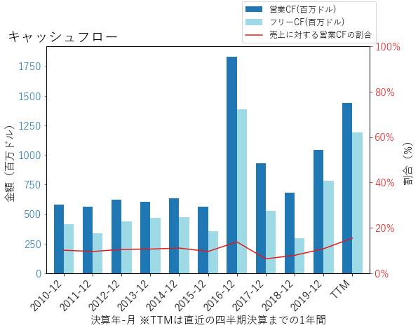 NWLのキャッシュフローのグラフ
