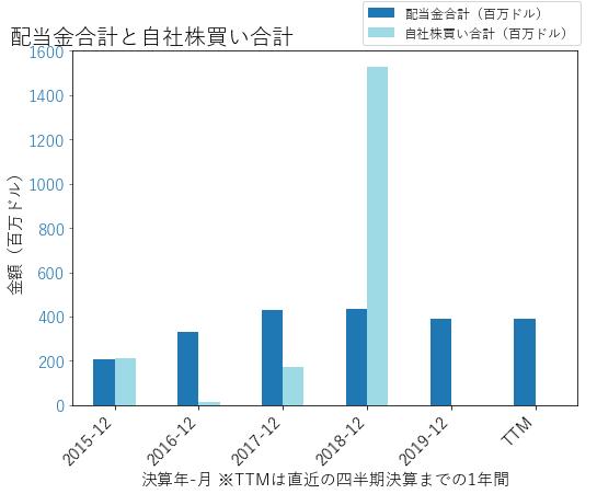 NWLの配当合計と自社株買いのグラフ