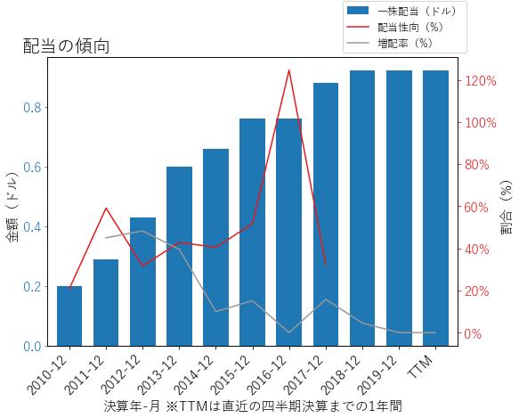 NWLの配当の傾向のグラフ