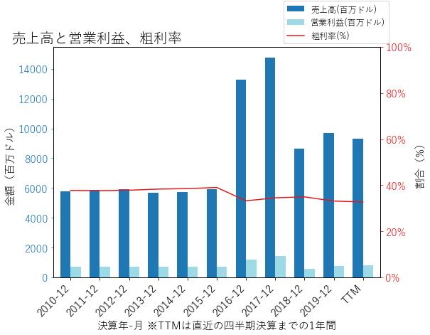 NWLの売上高と営業利益、粗利率のグラフ