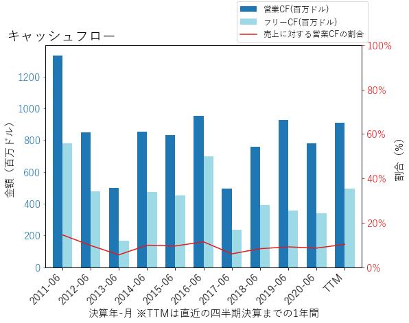 NWSAのキャッシュフローのグラフ