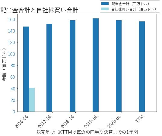 NWSAの配当合計と自社株買いのグラフ