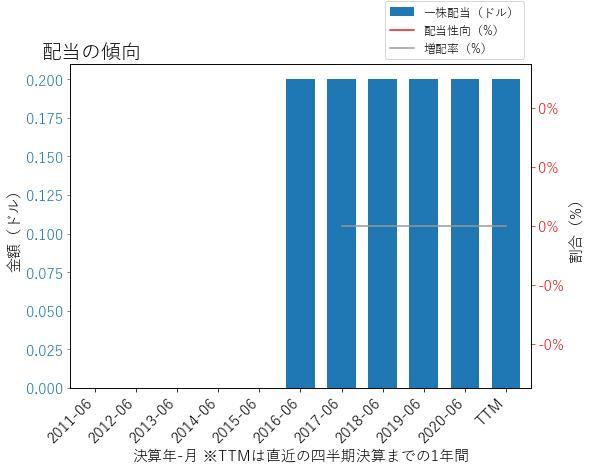 NWSAの配当の傾向のグラフ
