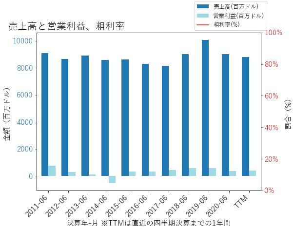 NWSAの売上高と営業利益、粗利率のグラフ