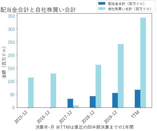 ODFLの配当合計と自社株買いのグラフ