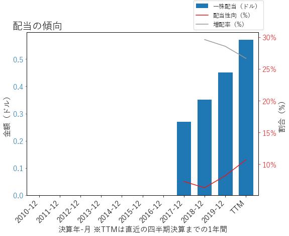 ODFLの配当の傾向のグラフ