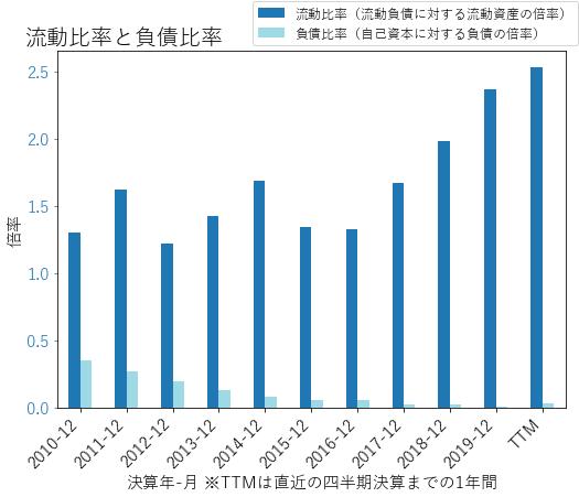 ODFLのバランスシートの健全性のグラフ