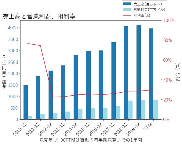 ODFLの売上高と営業利益、粗利率のグラフ
