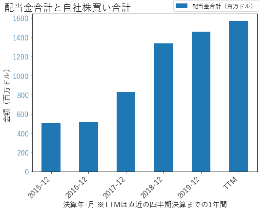 OKEの配当合計と自社株買いのグラフ