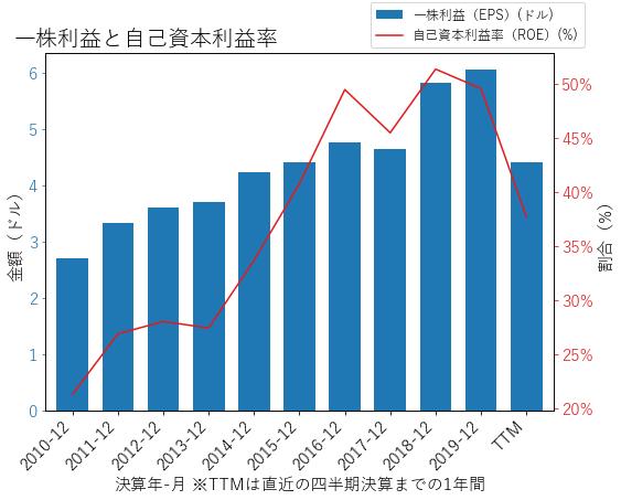 OMCのEPSとROEのグラフ