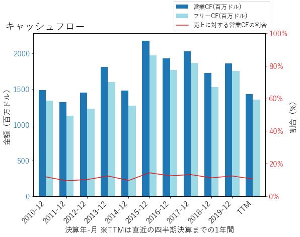 OMCのキャッシュフローのグラフ