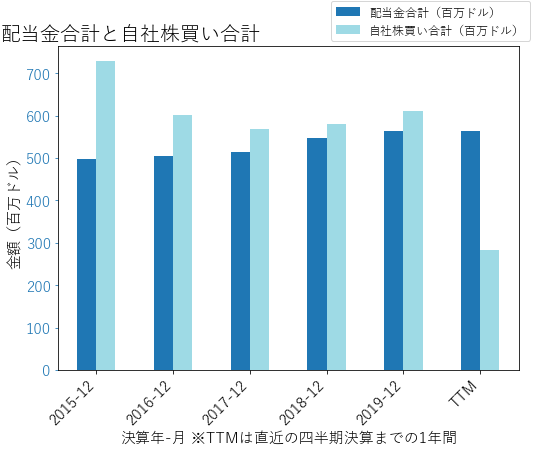OMCの配当合計と自社株買いのグラフ