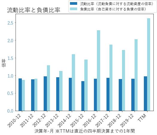 OMCのバランスシートの健全性のグラフ