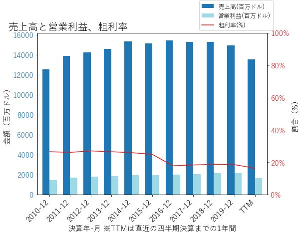 OMCの売上高と営業利益、粗利率のグラフ