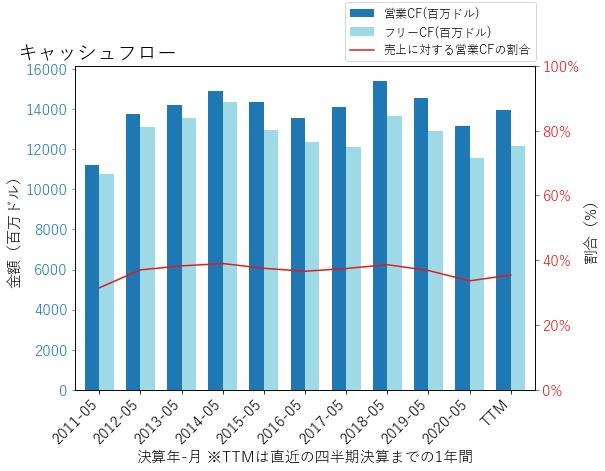 ORCLのキャッシュフローのグラフ