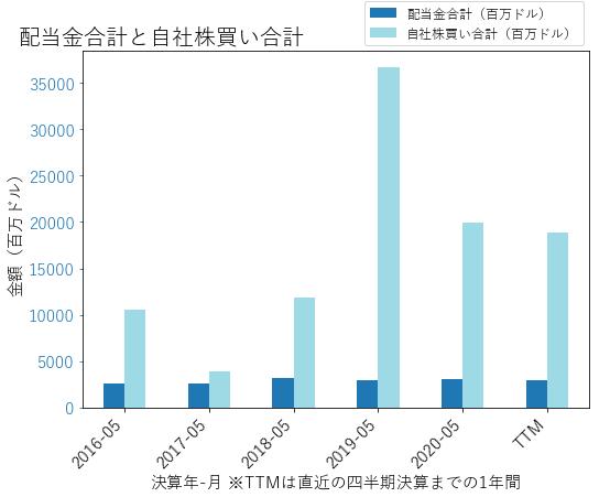ORCLの配当合計と自社株買いのグラフ