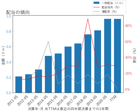 ORCLの配当の傾向のグラフ