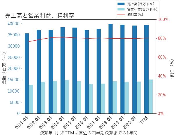 ORCLの売上高と営業利益、粗利率のグラフ