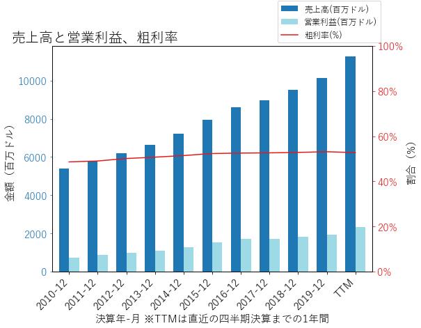 ORLYの売上高と営業利益、粗利率のグラフ