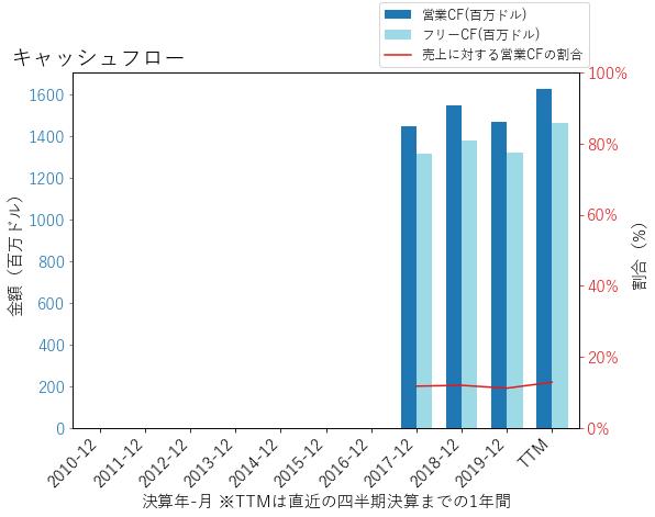 OTISのキャッシュフローのグラフ