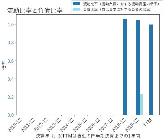 OTISのバランスシートの健全性のグラフ