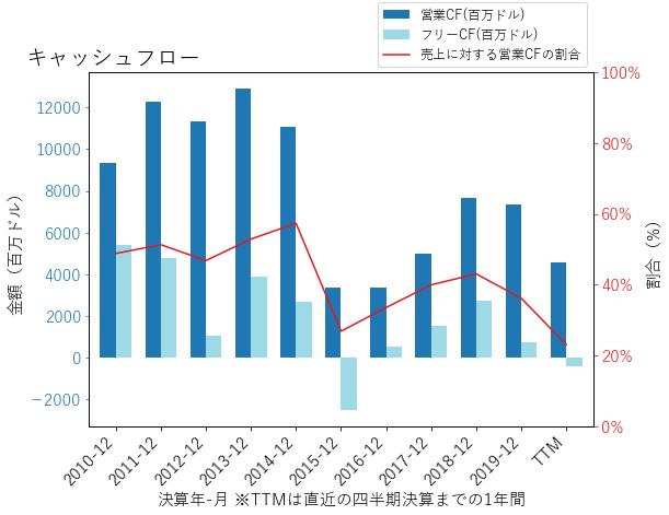 OXYのキャッシュフローのグラフ
