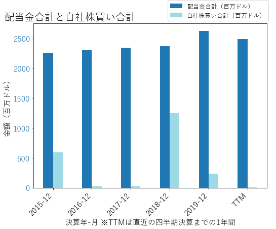 OXYの配当合計と自社株買いのグラフ