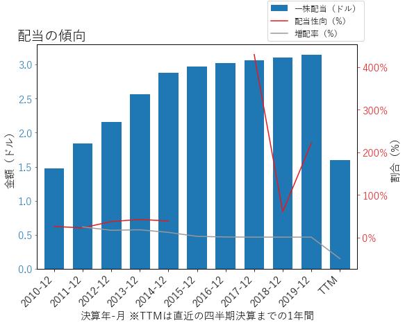 OXYの配当の傾向のグラフ