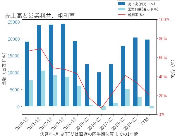 OXYの売上高と営業利益、粗利率のグラフ