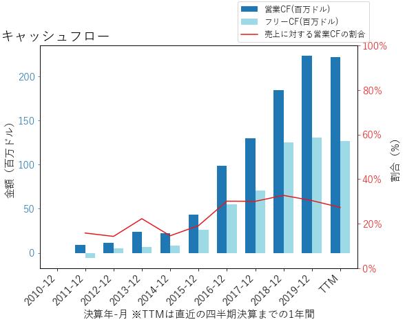 PAYCのキャッシュフローのグラフ