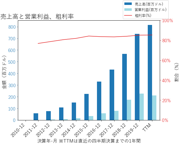 PAYCの売上高と営業利益、粗利率のグラフ